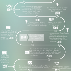 Cymer Timeline Infographic 2017