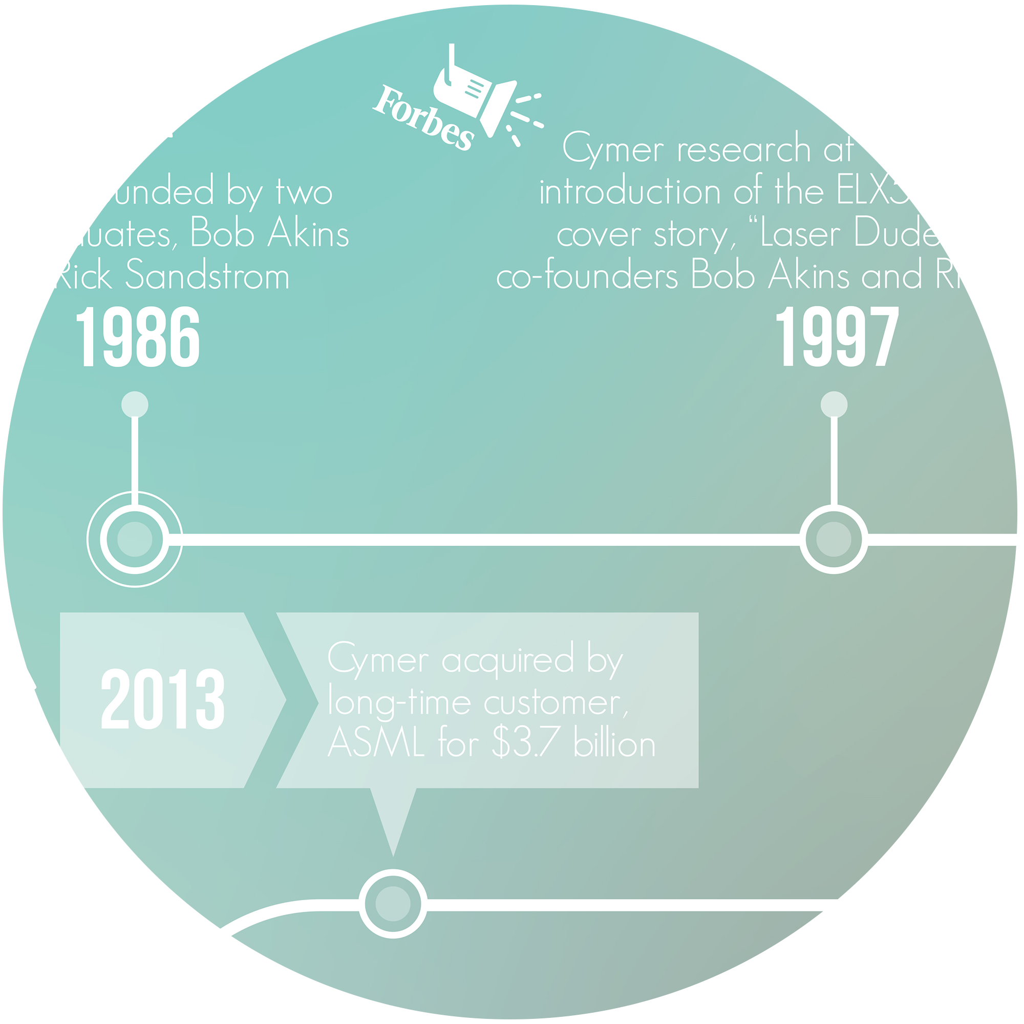 How did we get here? Cymer Timeline from 1986 to 2017.